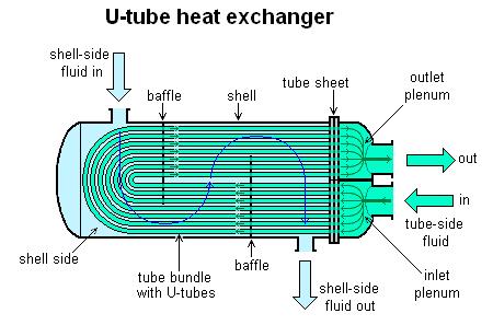 U-tube_heat_exchanger